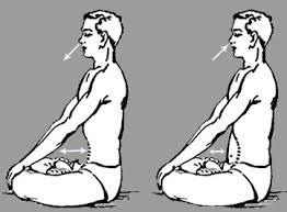 KAPALABATHI: Para practicar la respiración kapalabhati, siéntate en postura cómoda, en el suelo o en una silla rígida. Inspira de forma natural por la nariz y al expirar (también por la nariz), hazlo de forma enérgica, contrayendo al mismo tiempo los músculos del abdomen con fuerza. Las inspiraciones se producen de forma automática pero la exhalación debe de ser potente.