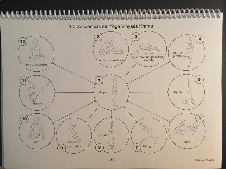 Las doce secuencias fundamentales del vinyasa krama yoga. Del libro Manual Práctico del Yoga Vinyasa Krama, de Steve Brandon y Charles Cox. (Traducción al castellano: Óscar Montero).